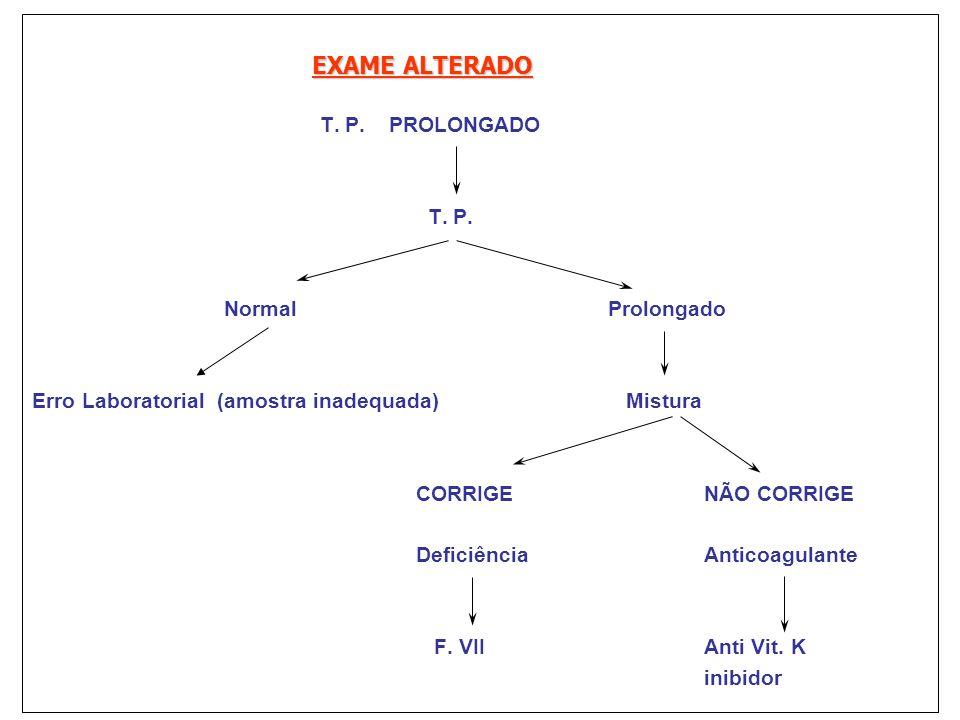 EXAME ALTERADO T. P. PROLONGADO T. P. NormalProlongado Erro Laboratorial (amostra inadequada) Mistura CORRIGENÃO CORRIGE Deficiência Anticoagulante F.