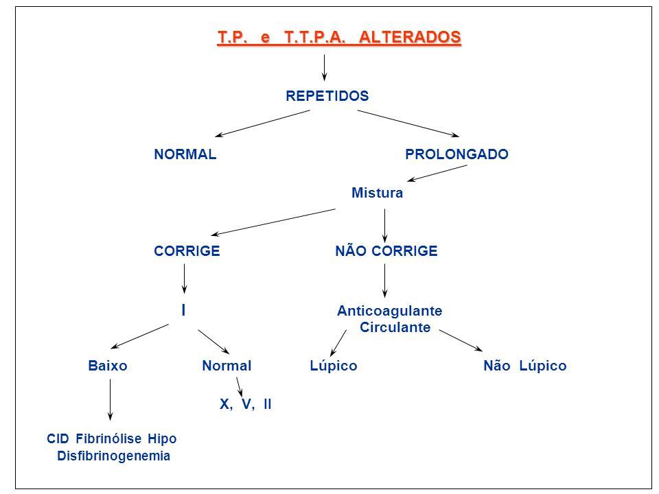 T.P. e T.T.P.A. ALTERADOS REPETIDOS NORMAL PROLONGADO Mistura CORRIGE NÃO CORRIGE I Anticoagulante Circulante Baixo Normal Lúpico Não Lúpico X, V, II