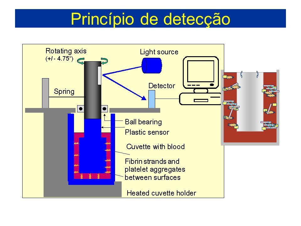 Princípio de detecção