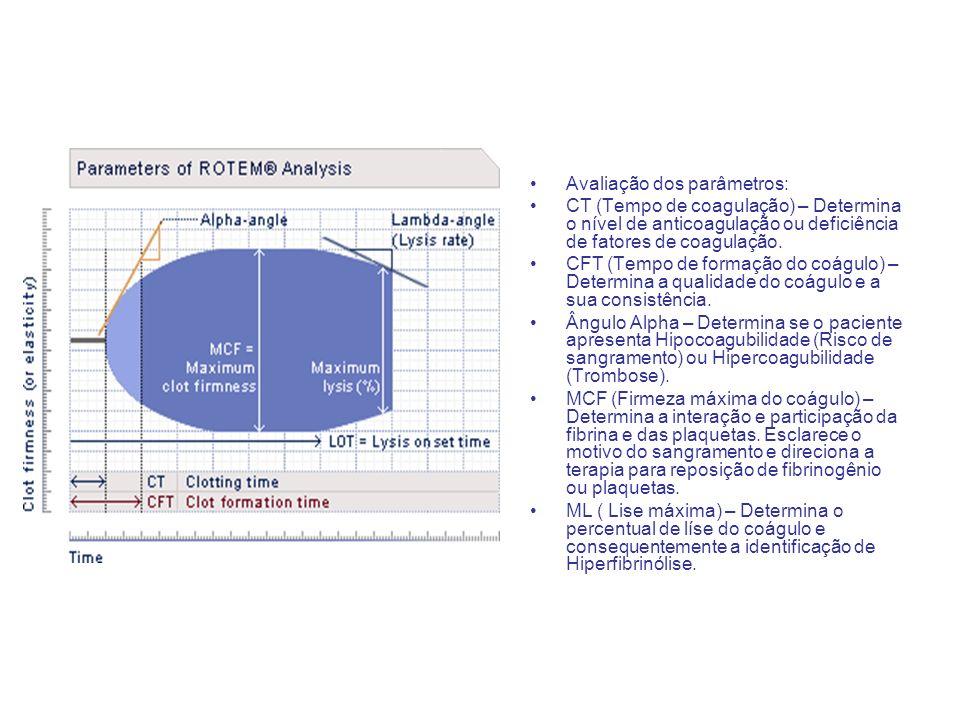 Avaliação dos parâmetros: CT (Tempo de coagulação) – Determina o nível de anticoagulação ou deficiência de fatores de coagulação. CFT (Tempo de formaç
