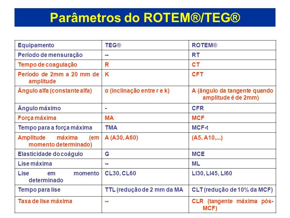 Parâmetros do ROTEM®/TEG® EquipamentoTEG®ROTEM® Período de mensuração--RT Tempo de coagulaçãoRCT Período de 2mm a 20 mm de amplitude KCFT Ângulo alfa
