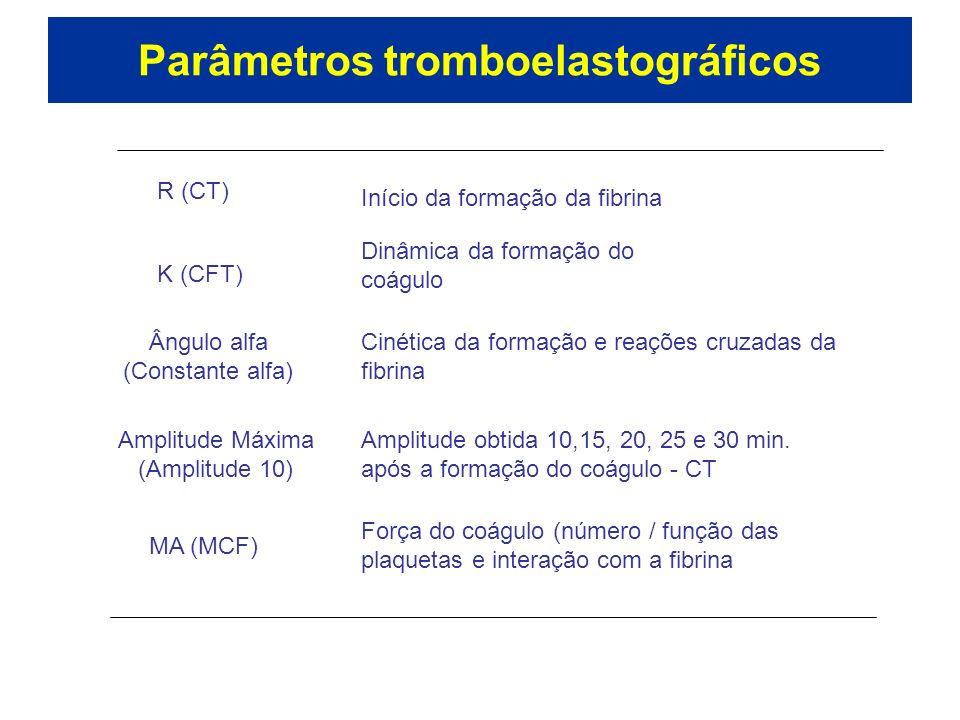 Parâmetros tromboelastográficos R (CT) Início da formação da fibrina K (CFT) Dinâmica da formação do coágulo Ângulo alfa (Constante alfa) Cinética da