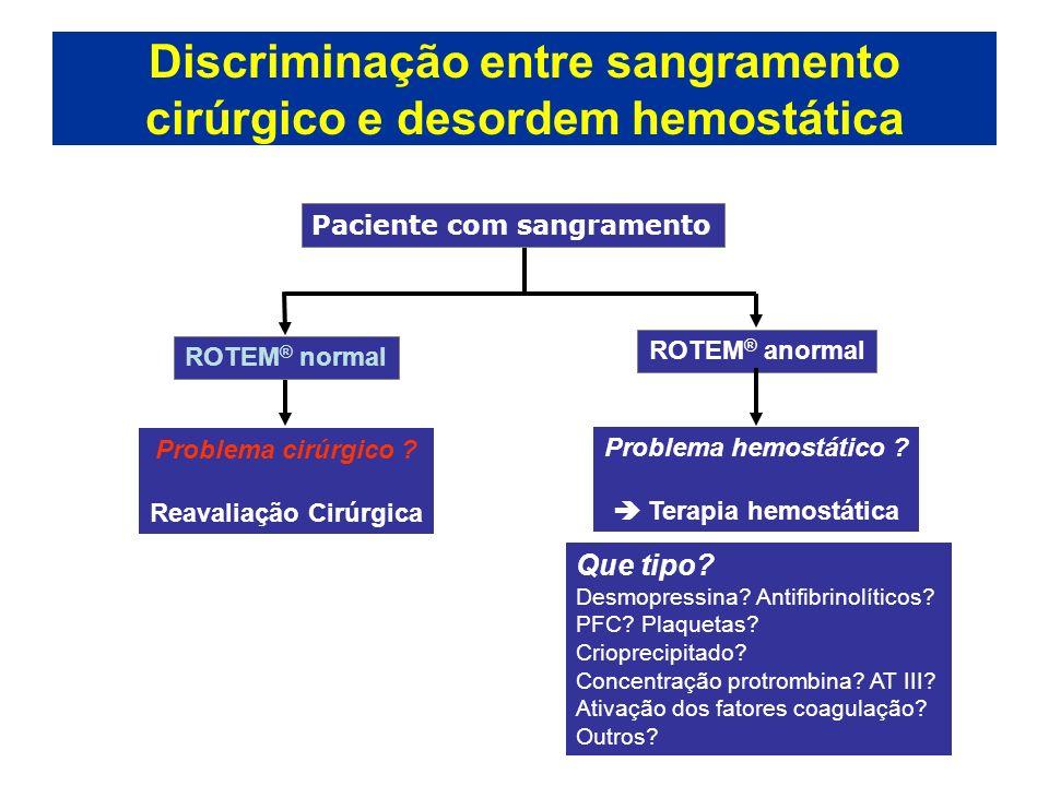 Discriminação entre sangramento cirúrgico e desordem hemostática Paciente com sangramento ROTEM ® normal Problema cirúrgico ? Reavaliação Cirúrgica RO