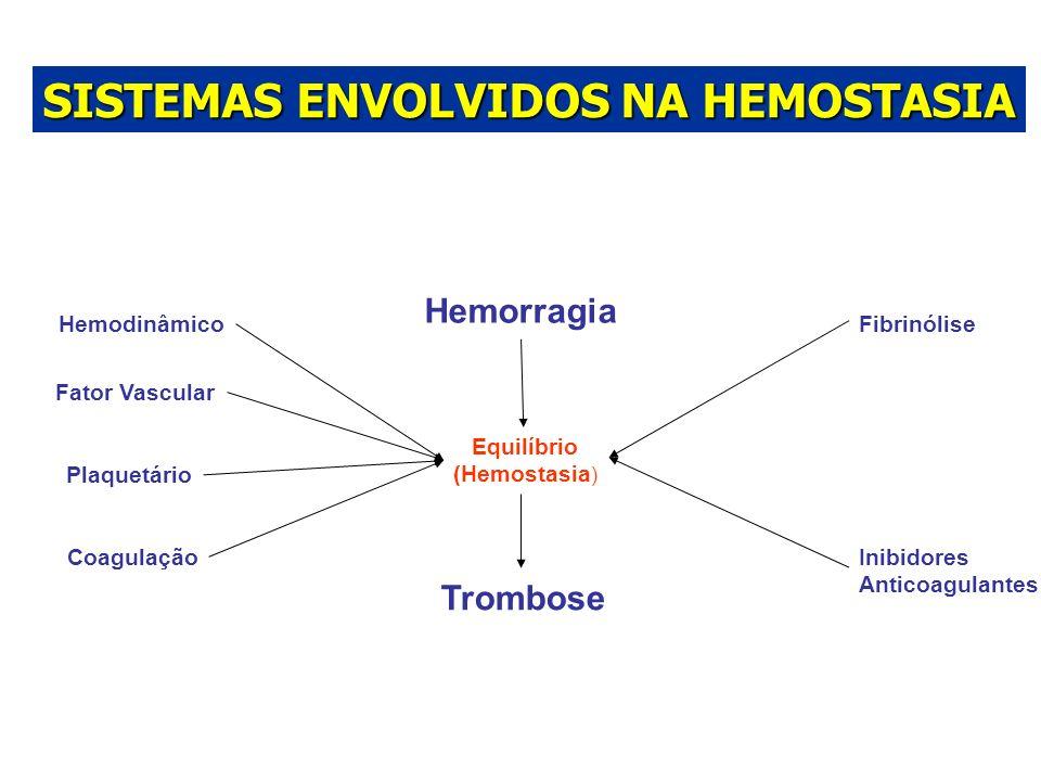 Hemodinâmico Fator Vascular Plaquetário Coagulação Fibrinólise Inibidores Anticoagulantes Hemorragia Equilíbrio (Hemostasia ) Trombose SISTEMAS ENVOLV