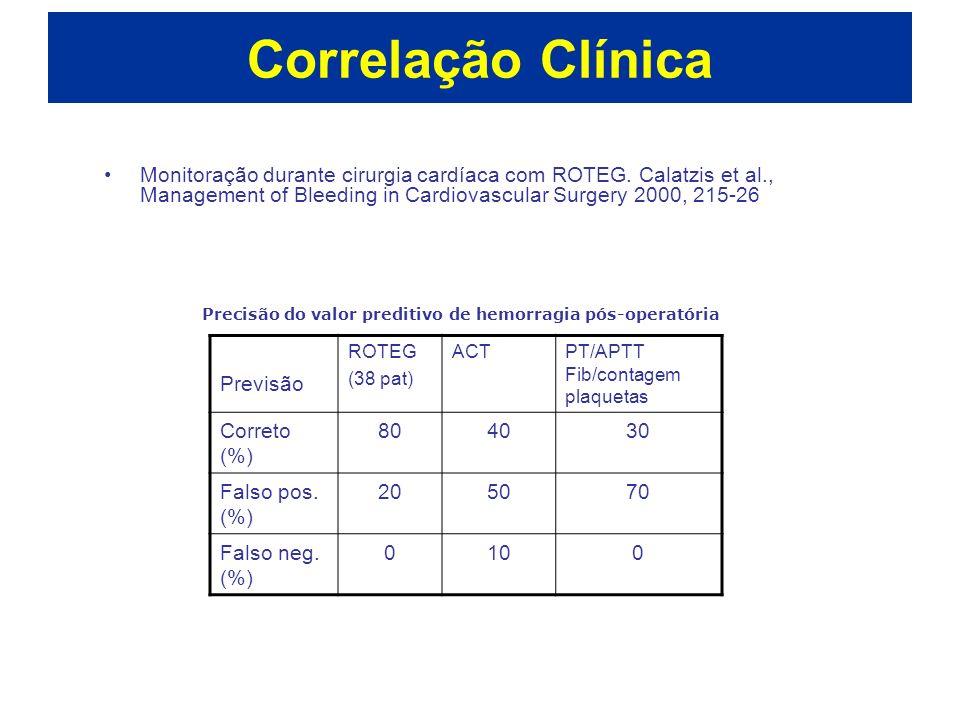 Correlação Clínica Monitoração durante cirurgia cardíaca com ROTEG. Calatzis et al., Management of Bleeding in Cardiovascular Surgery 2000, 215-26 Pre