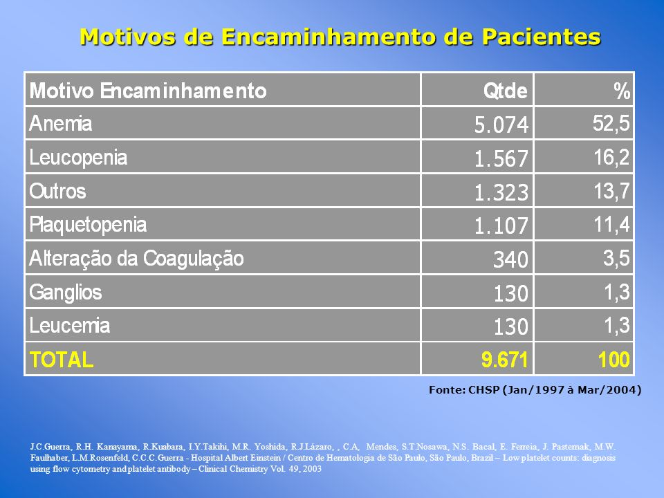 Motivos de Encaminhamento de Pacientes Fonte: CHSP (Jan/1997 à Mar/2004) J.C.Guerra, R.H. Kanayama, R.Kuabara, I.Y.Takihi, M.R. Yoshida, R.J.Lázaro,,