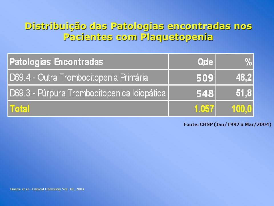 Distribuição das Patologias encontradas nos Pacientes com Plaquetopenia Fonte: CHSP (Jan/1997 à Mar/2004) Guerra et al – Clinical Chemistry Vol. 49, 2
