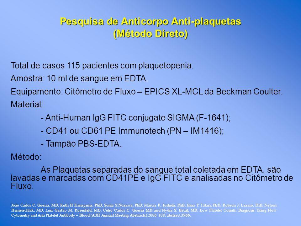 Pesquisa de Anticorpo Anti-plaquetas (Método Direto) Total de casos 115 pacientes com plaquetopenia. Amostra: 10 ml de sangue em EDTA. Equipamento: Ci