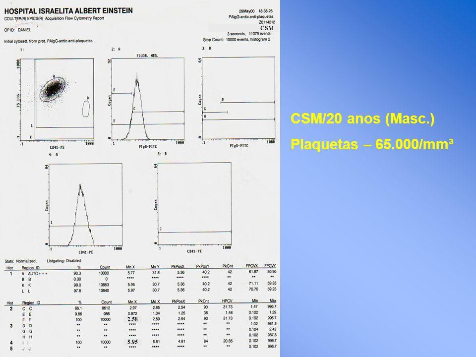 CSM/20 anos (Masc.) Plaquetas – 65.000/mm³ CSM 2.58 5.95