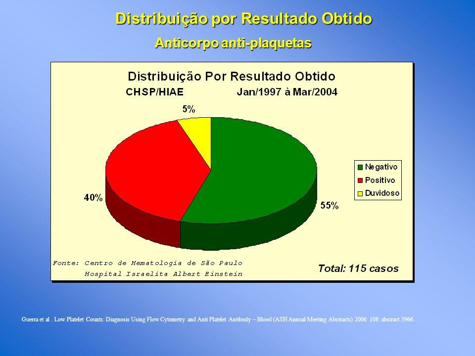 Distribuição por Resultado Obtido Anticorpo anti-plaquetas Guerra et al.