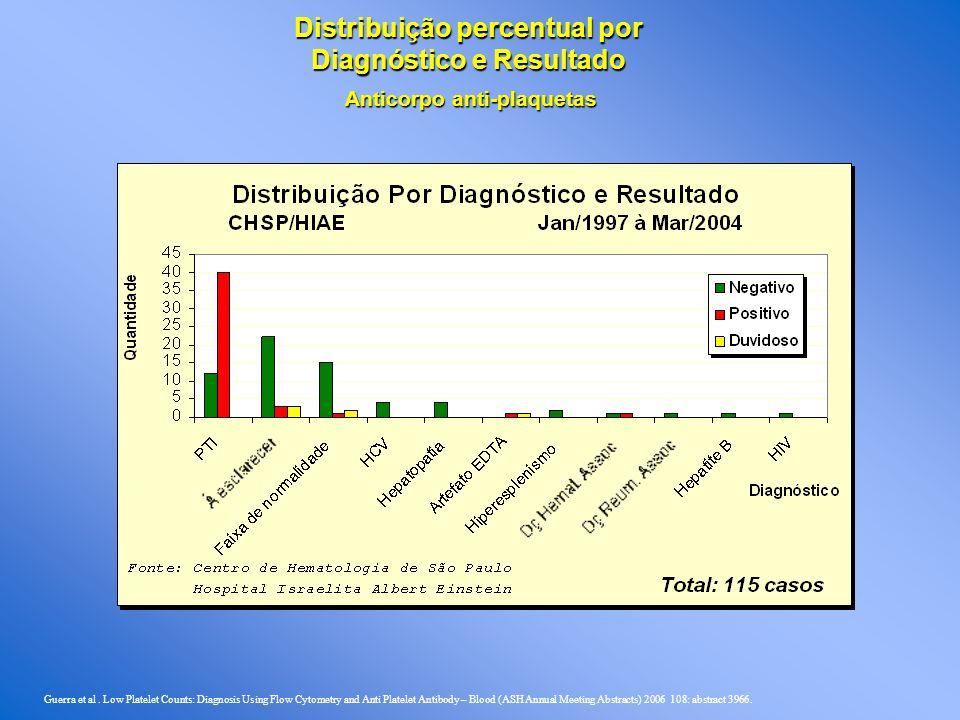 Anticorpo anti-plaquetas Distribuição percentual por Diagnóstico e Resultado Guerra et al.