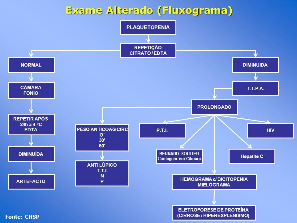 Exame Alterado (Fluxograma) Fonte: CHSP PLAQUETOPENIA REPETIÇÃO CITRATO / EDTA NORMALDIMINUIDA CÂMARA FONIO REPETIR APÓS 24h a 4 ºC EDTA DIMINUÍDA ART