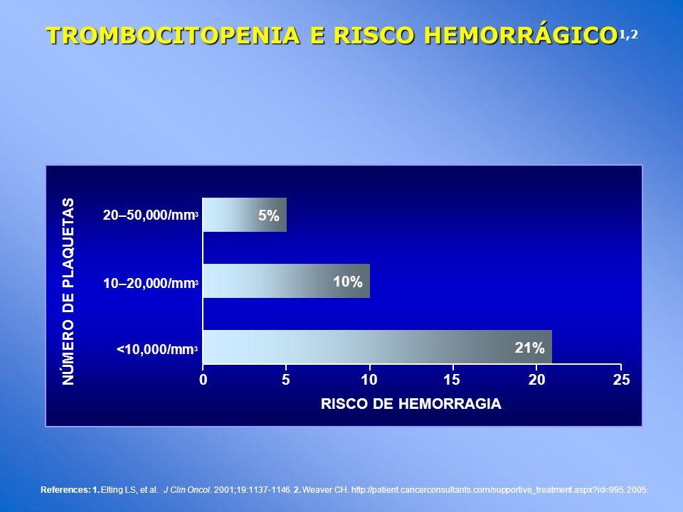 TROMBOCITOPENIA E RISCO HEMORRÁGICO TROMBOCITOPENIA E RISCO HEMORRÁGICO 1,2 References: 1.