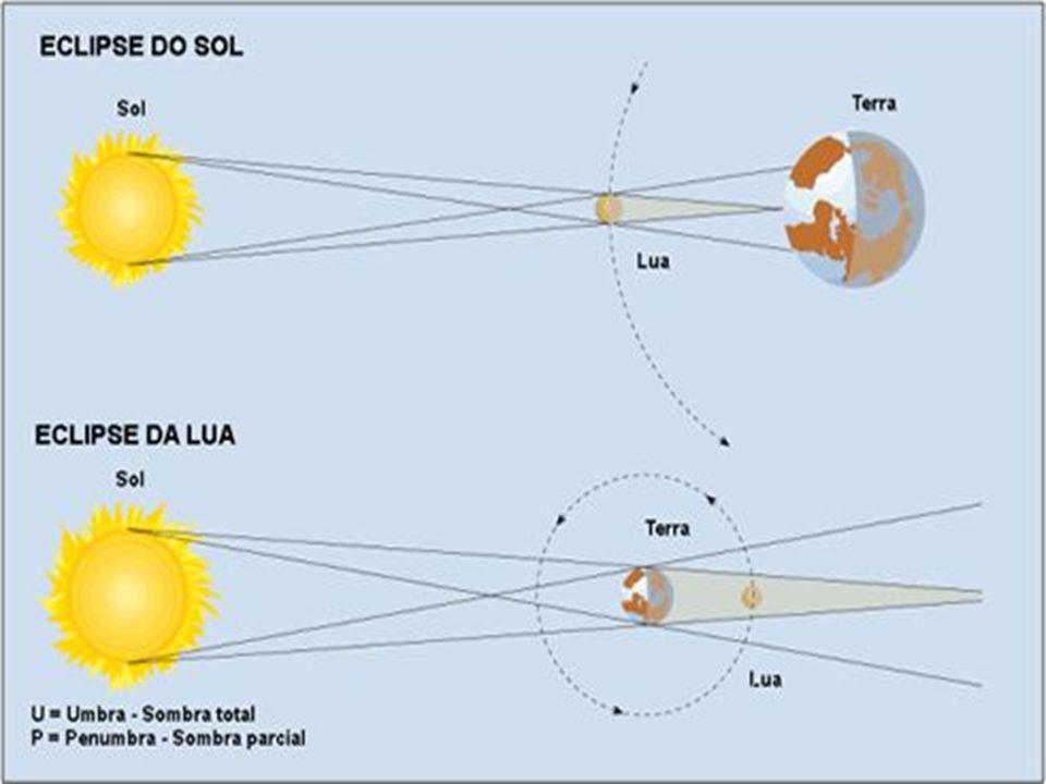 Eclipses SOLAR( Total ou Parcial) LUNAR (Total ou Parcial) Em astronomia, eclipse (do grego ékleipsis,