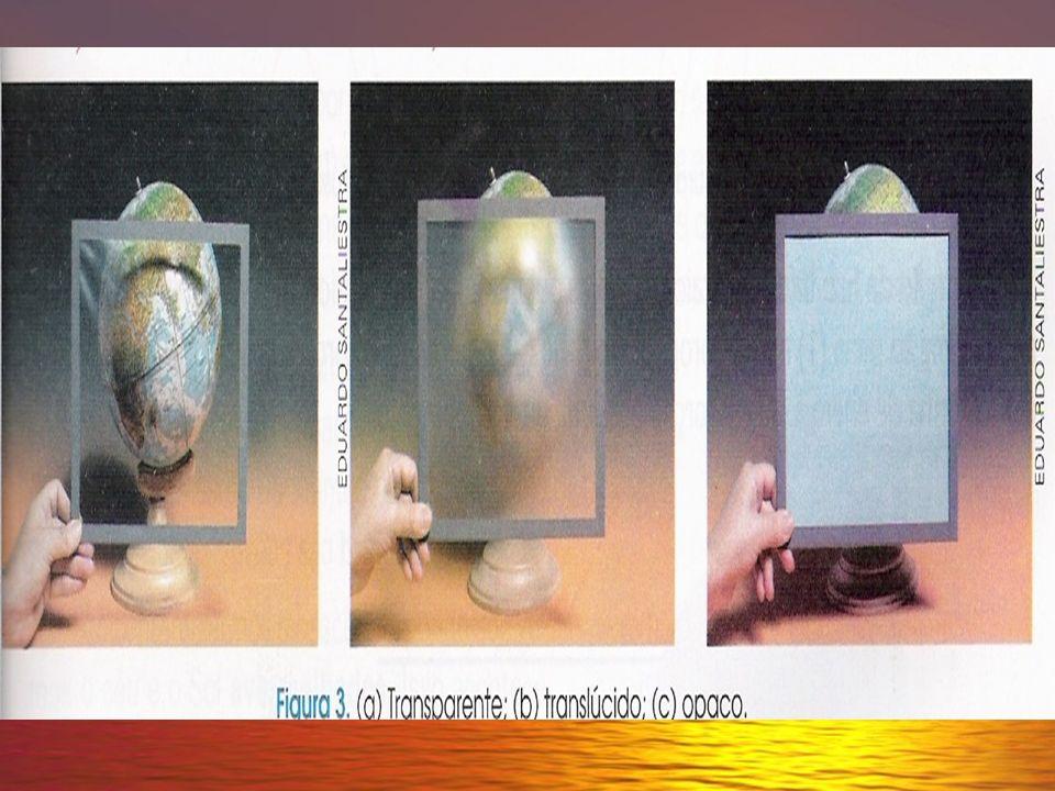 Óptica Geométrica Corpos transparentes: são os corpos que se deixam atravessar totalmente pela luz. Corpos translúcidos: permite que parte da luz o at