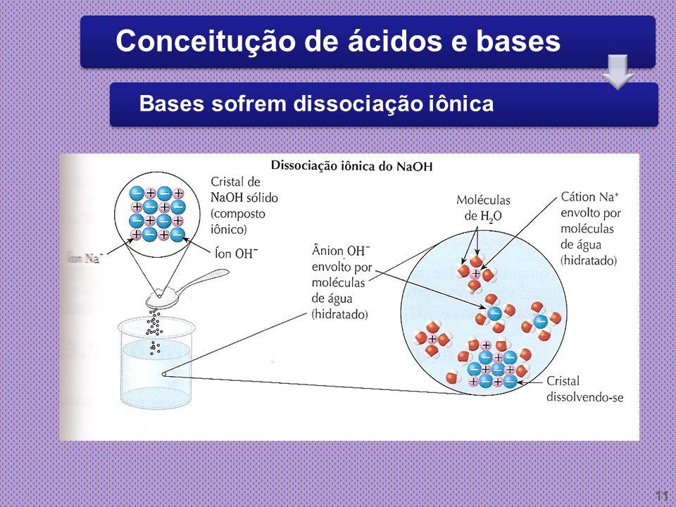 HCl gás 10 Conceitução de ácidos e bases Ácidos, bases e a condutividade elétrica Já que as soluções de NaOH e HCl conduzem corrente elétrica, concluí