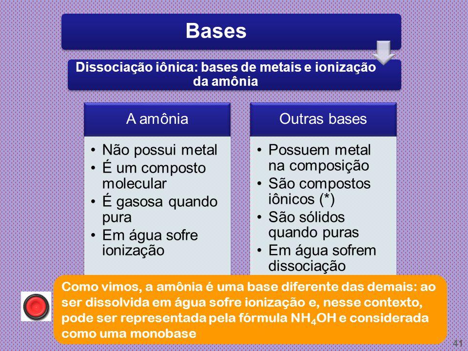 40 Bases Amônia (NH 3 ): uma base diferente Hidroxila – íon característico das bases Não confunda amônia com amônio! Amônia (molécula) Amônio (íon pos