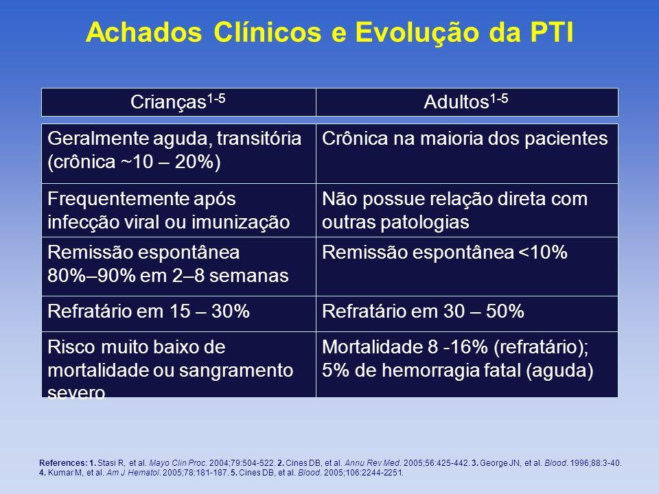 Achados Clínicos e Evolução da PTI References: 1. Stasi R, et al. Mayo Clin Proc. 2004;79:504-522. 2. Cines DB, et al. Annu Rev Med. 2005;56:425-442.