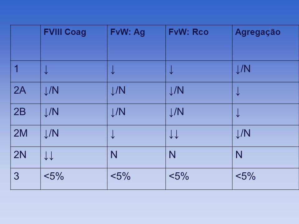 FVIII CoagFvW: AgFvW: RcoAgregação 1/N 2A/N 2B/N 2M/N/N 2NNNN 3<5%