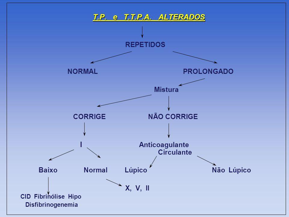 T.P. e T.T.P.A. ALTERADOS REPETIDOS NORMALPROLONGADO Mistura CORRIGE NÃO CORRIGE I Anticoagulante Circulante Baixo Normal Lúpico Não Lúpico X, V, II C