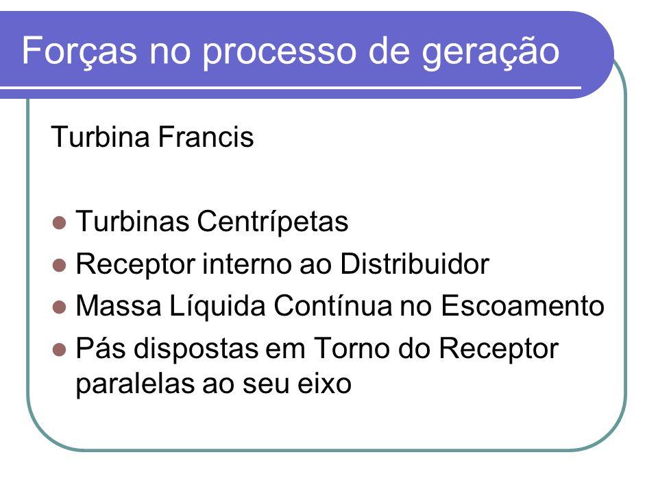 Forças no processo de geração Turbina Francis Turbinas Centrípetas Receptor interno ao Distribuidor Massa Líquida Contínua no Escoamento Pás dispostas em Torno do Receptor paralelas ao seu eixo