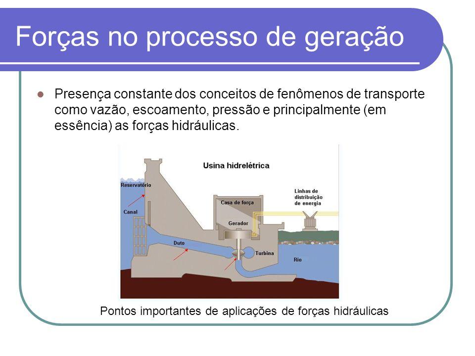 Forças no processo de geração Presença constante dos conceitos de fenômenos de transporte como vazão, escoamento, pressão e principalmente (em essência) as forças hidráulicas.