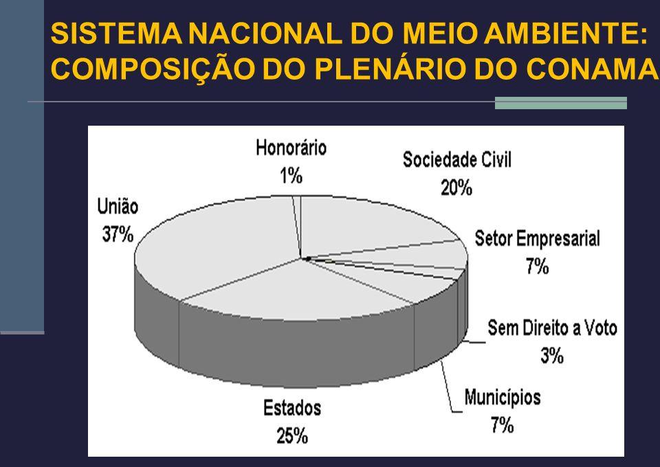 14 SISTEMA NACIONAL DO MEIO AMBIENTE: COMPOSIÇÃO DO PLENÁRIO DO CONAMA