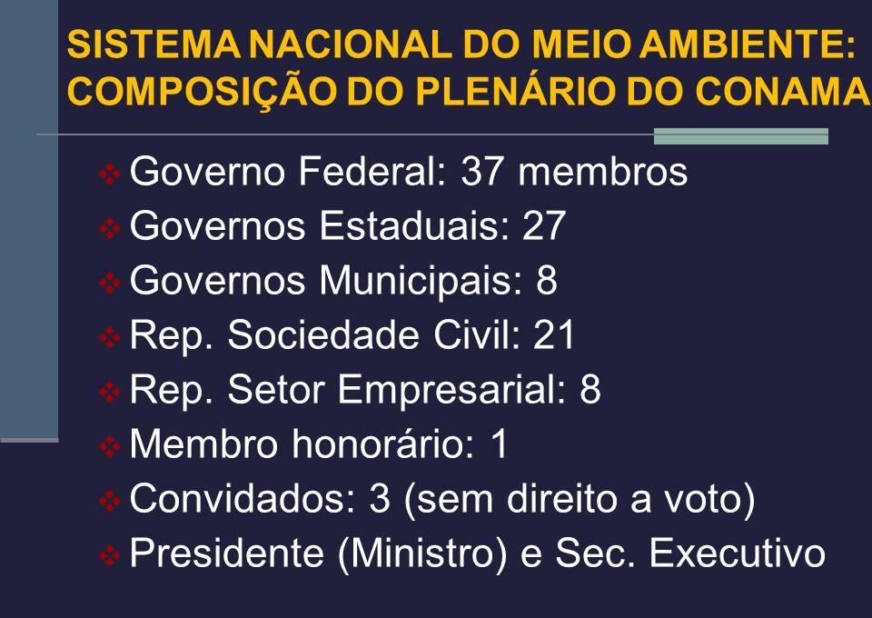 Governo Federal: 37 membros Governos Estaduais: 27 Governos Municipais: 8 Rep. Sociedade Civil: 21 Rep. Setor Empresarial: 8 Membro honorário: 1 Convi