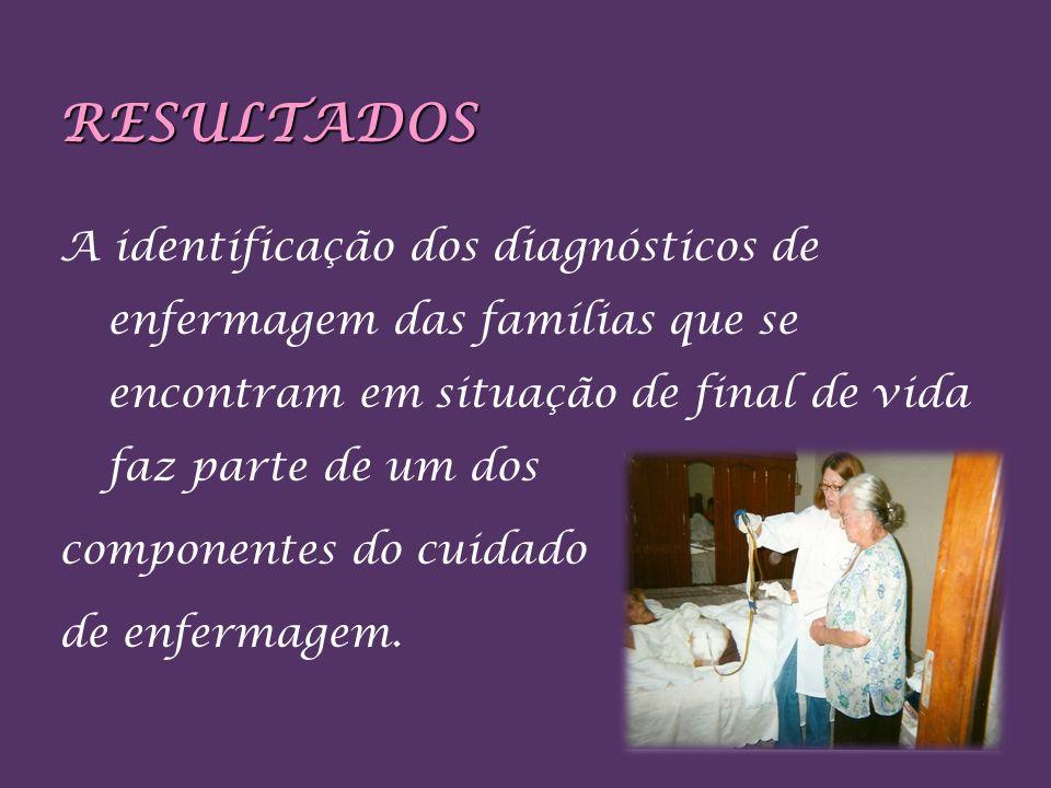 RESULTADOS A identificação dos diagnósticos de enfermagem das famílias que se encontram em situação de final de vida faz parte de um dos componentes d