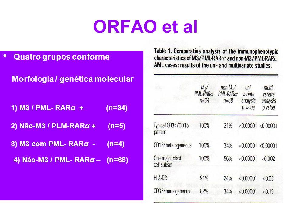 ORFAO et al Quatro grupos conforme Morfologia / genética molecular 1) M3 / PML- RARα + (n=34) 2) Não-M3 / PLM-RARα + (n=5) 3) M3 com PML- RARα - (n=4)
