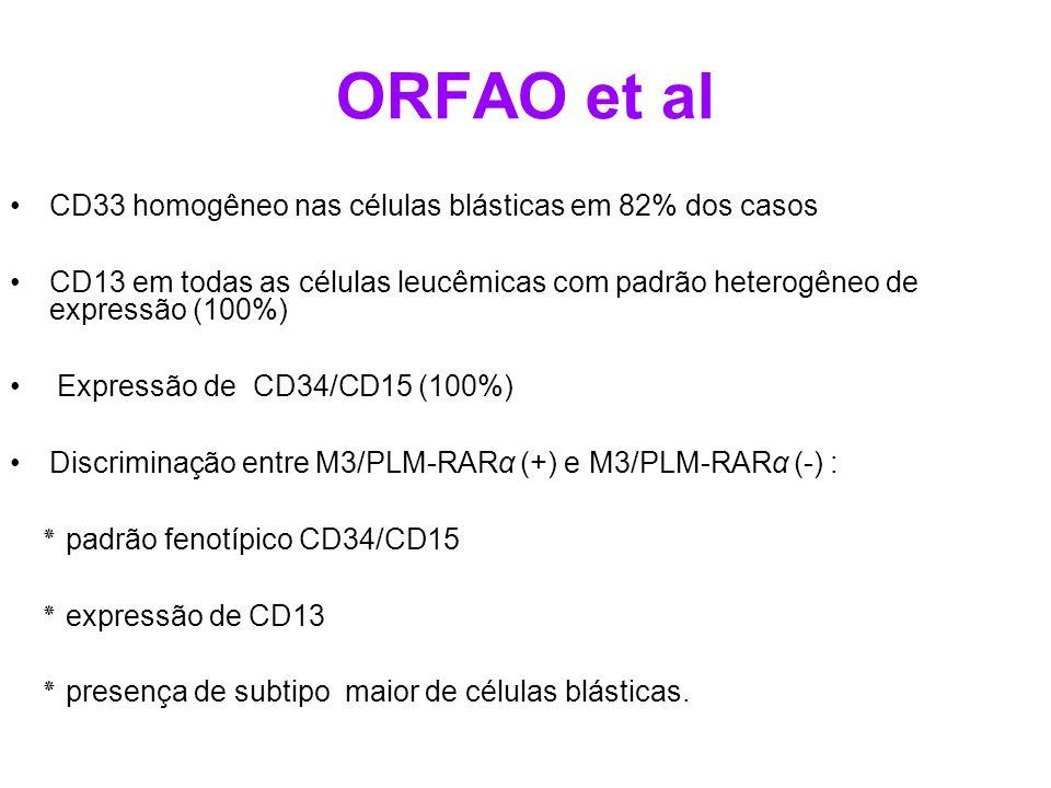 ORFAO et al CD33 homogêneo nas células blásticas em 82% dos casos CD13 em todas as células leucêmicas com padrão heterogêneo de expressão (100%) Expre