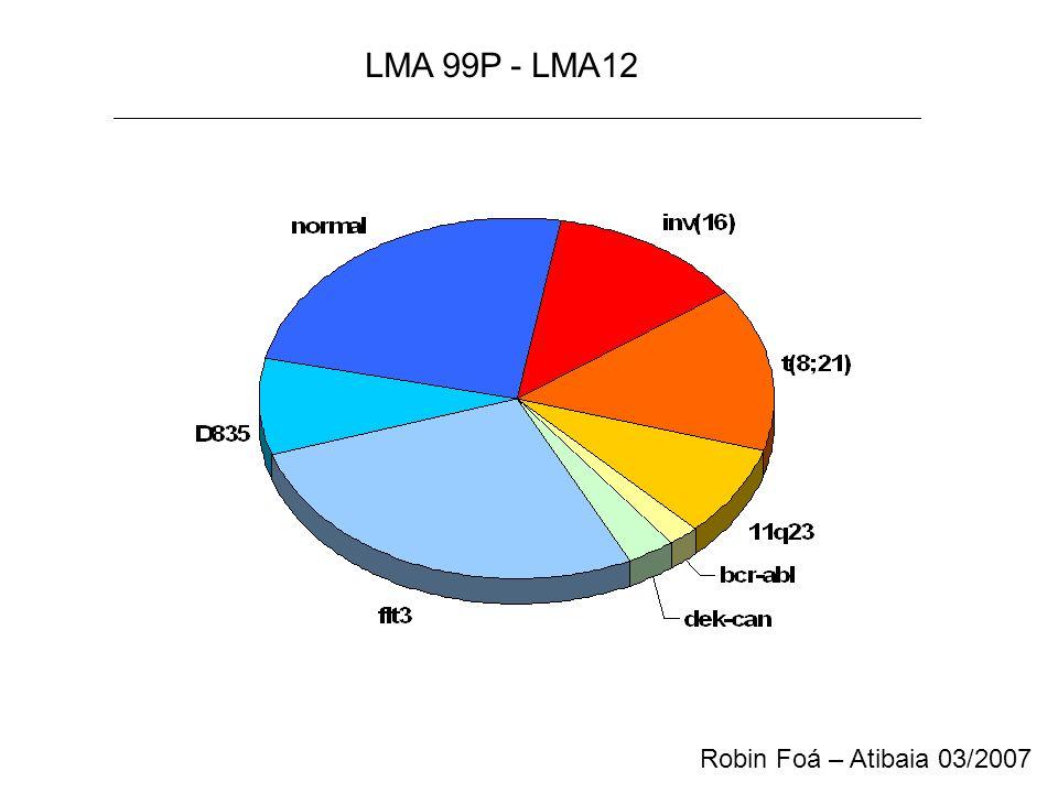 LMA M3 CD45xSS HLA-DRxCD45 CD33xCD45 CD2xCD45 CD13xCD45 CD34xCD45 CD117xCD45 CD56xCD45 CD71xCD45 MPO(c)xCD45