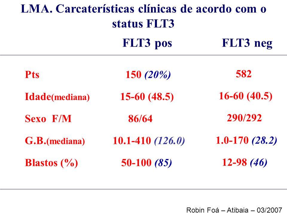 LMA. Carcaterísticas clínicas de acordo com o status FLT3 FLT3 pos FLT3 neg Pts150 (20%) 582 Idade (mediana) 15-60 (48.5) 16-60 (40.5) Sexo F/M 86/64