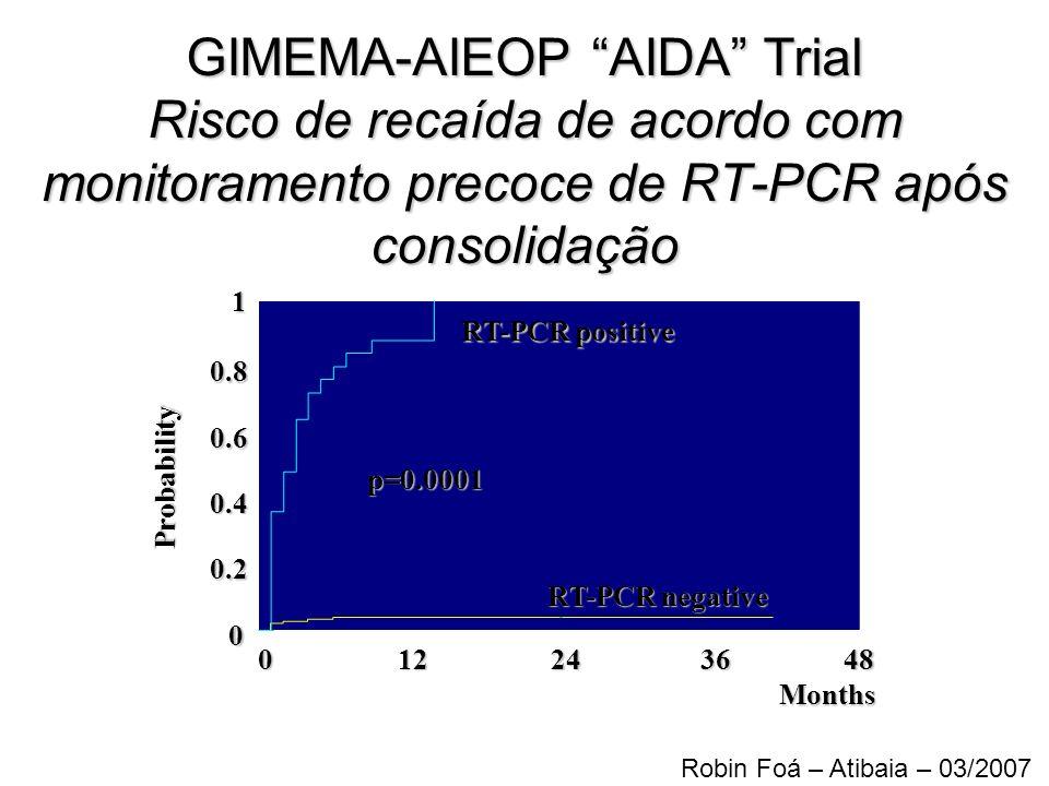 GIMEMA-AIEOP AIDA Trial Risco de recaída de acordo com monitoramento precoce de RT-PCR após consolidação 1012243648 Months RT-PCR negative RT-PCR posi