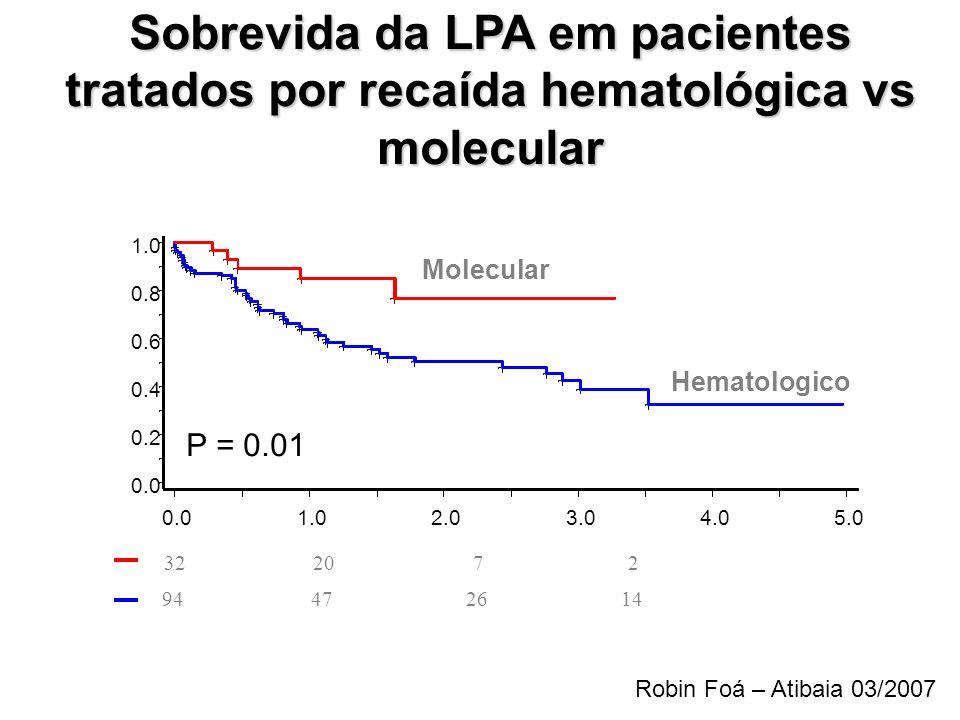 Sobrevida da LPA em pacientes tratados por recaída hematológica vs molecular 0.0 0.2 0.4 0.6 0.8 1.0 0.01.02.03.04.05.0 Molecular Hematologico 32 20 7