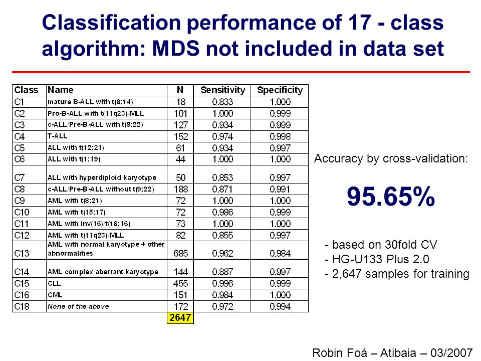 Accuracy by cross-validation: 95.65% - based on 30fold CV - HG-U133 Plus 2.0 - 2,647 samples for training Classification performance of 17 - class alg