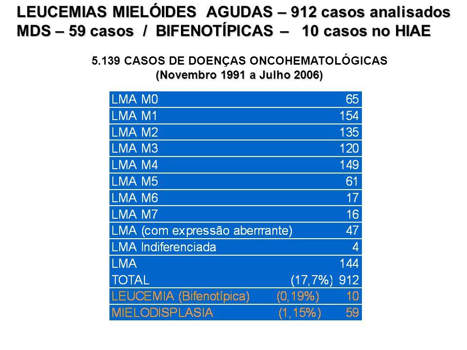 LEUCEMIAS MIELÓIDES AGUDAS – 912 casos analisados MDS – 59 casos / BIFENOTÍPICAS – 10 casos no HIAE 5.139 CASOS DE DOENÇAS ONCOHEMATOLÓGICAS (Novembro