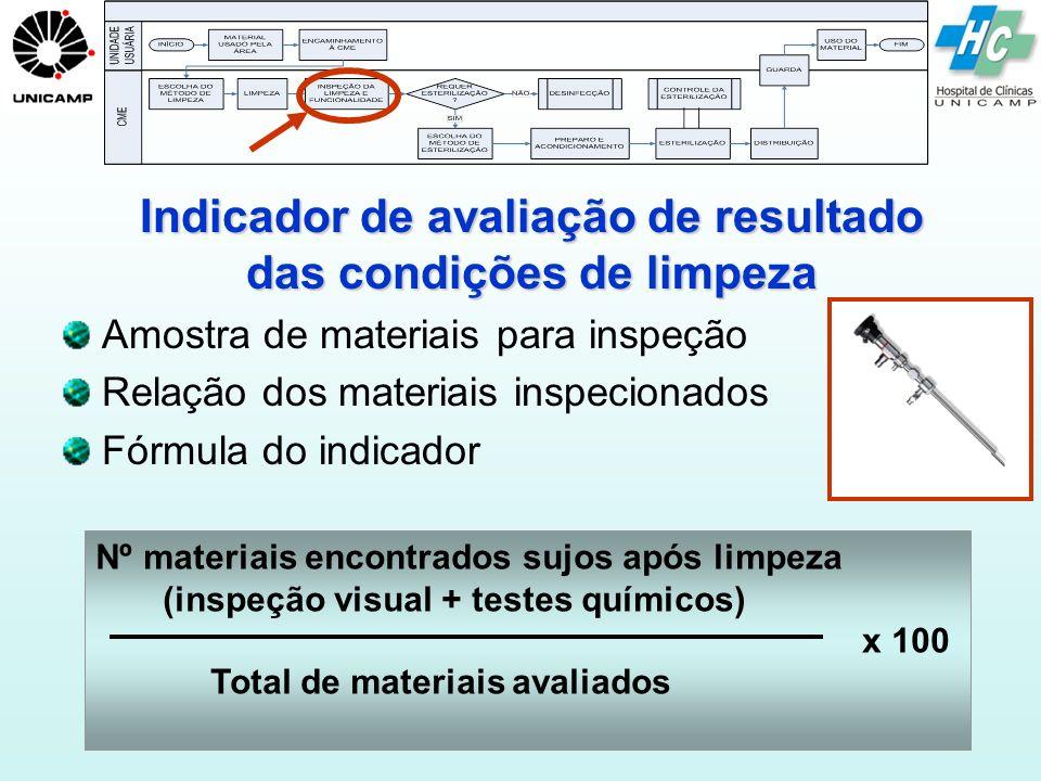 QUALQUER QUALQUER método de esterilização é ineficaz se as recomendações não forem cumpridas: Limpeza, Preparo, Carregamento, Monitoramento, Manutenção periódica