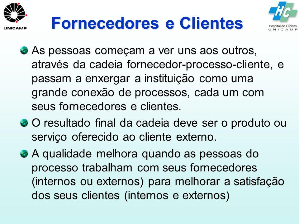 Fornecedores e Clientes Internos e Externos
