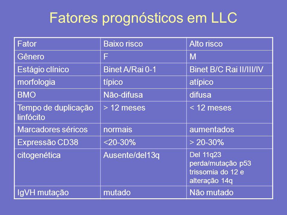 Fatores prognósticos em LLC FatorBaixo riscoAlto risco GêneroFM Estágio clínicoBinet A/Rai 0-1Binet B/C Rai II/III/IV morfologiatípicoatípico BMONão-d