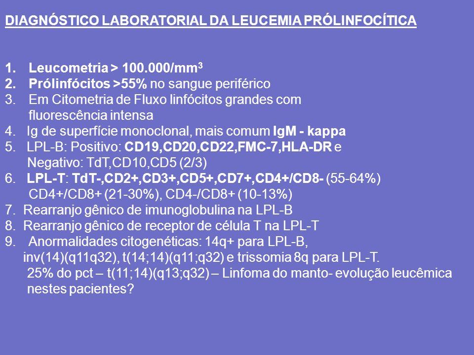 DIAGNÓSTICO LABORATORIAL DA LEUCEMIA PRÓLINFOCÍTICA 1.Leucometria > 100.000/mm 3 2.Prólinfócitos >55% no sangue periférico 3.Em Citometria de Fluxo li
