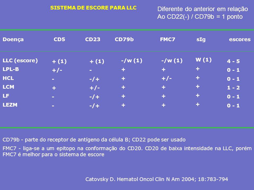 SISTEMA DE ESCORE PARA LLC DoençaCD5 CD23 CD79b FMC7 sIg escores LLC (escore) LPL-B HCL LCM LF LEZM + (1) +/- - + - + (1) - -/+ +/- -/+ -/w (1) + -/w