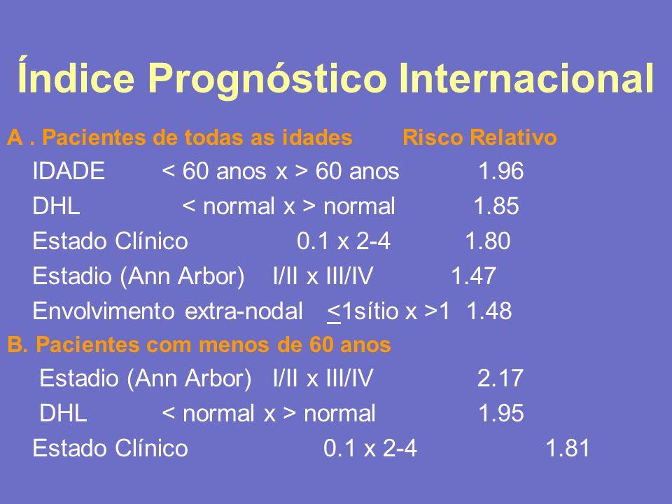 Índice Prognóstico Internacional A. Pacientes de todas as idades Risco Relativo IDADE 60 anos1.96 DHL normal 1.85 Estado Clínico 0.1 x 2-4 1.80 Estadi
