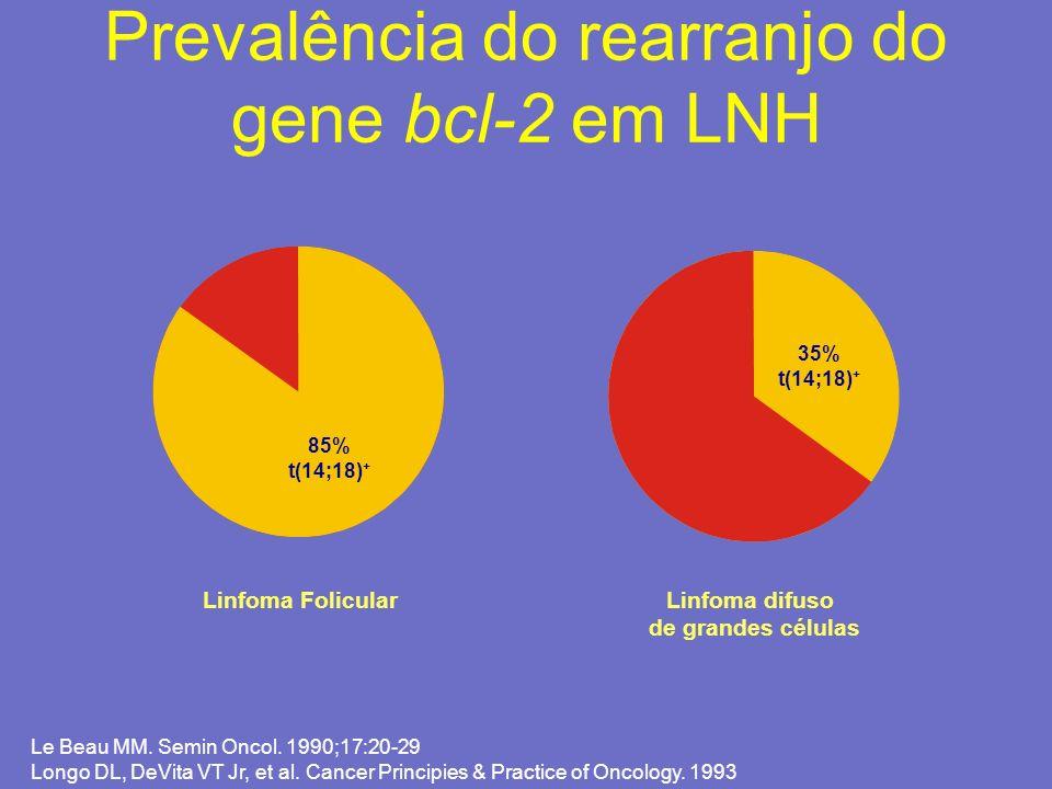 Prevalência do rearranjo do gene bcl-2 em LNH 85% t(14;18) + 35% t(14;18) + Linfoma FolicularLinfoma difuso de grandes células Le Beau MM. Semin Oncol