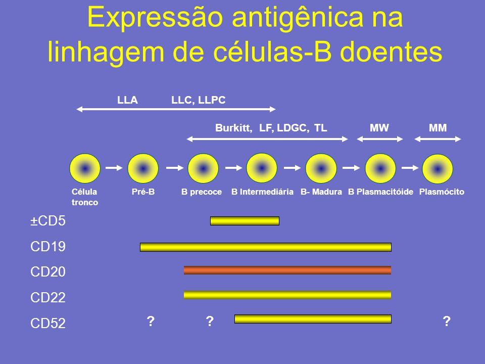 Expressão antigênica na linhagem de células-B doentes Pré-BB precoceB- MaduraB Plasmacitóide ±CD5 CD19 CD20 CD22 CD52 PlasmócitoB Intermediária ??? Cé