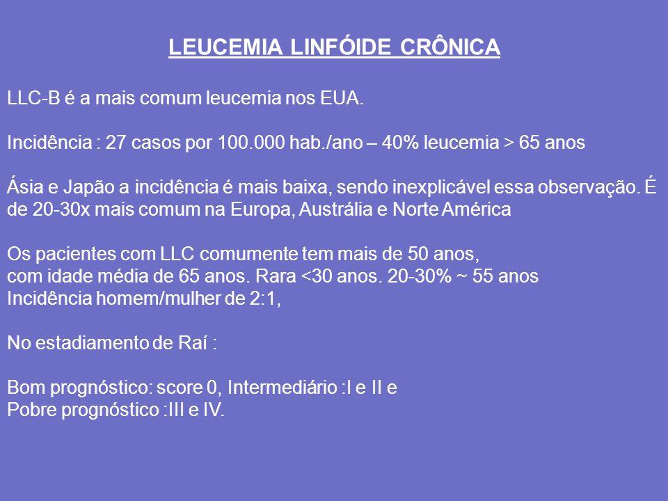 CARACTERÍSTICAS LABORATORIAIS NO DIAGNÓSTICO DA LLC-B Linfocitose periférica > 5.000/mm 3 Linfocitose >30% na medula óssea Imunoglobulina de superfície monoclonal de intensidade baixa comumente IgM e Kappa (62%), Lambda (2%), CD19 (70%), CD20 (71%), HLA-DR (70%).