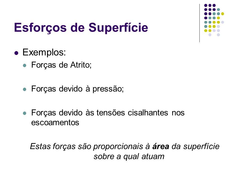 Exemplos: Forças de Atrito; Forças devido à pressão; Forças devido às tensões cisalhantes nos escoamentos Estas forças são proporcionais à área da superfície sobre a qual atuam Esforços de Superfície