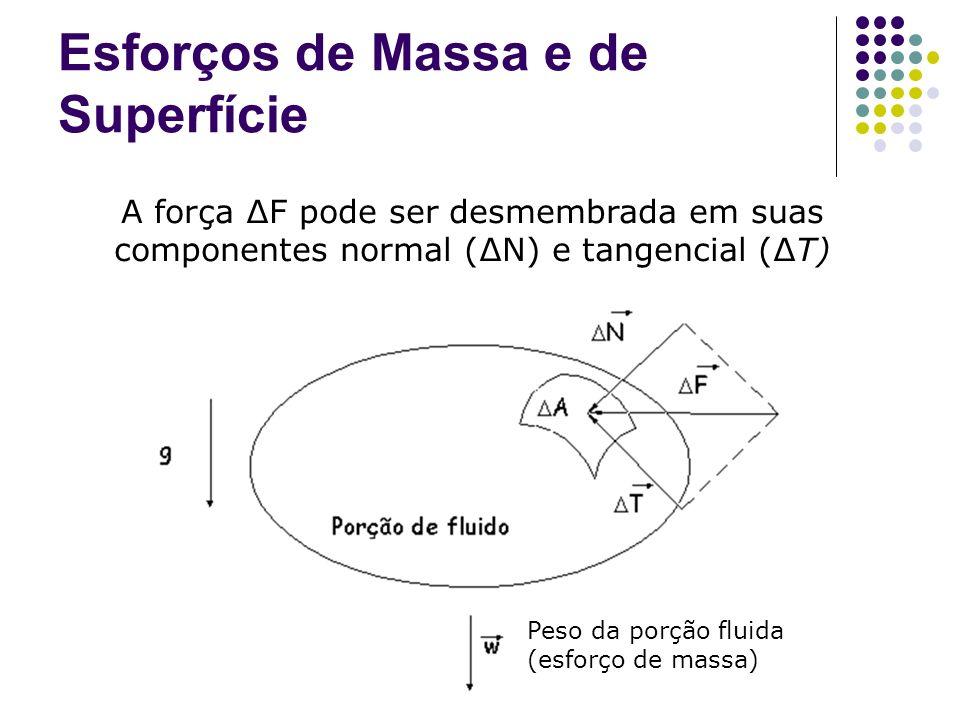 Esforços de Massa e de Superfície A força F pode ser desmembrada em suas componentes normal (N) e tangencial (T) Peso da porção fluida (esforço de massa)