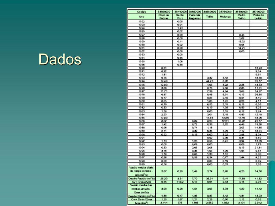Dados