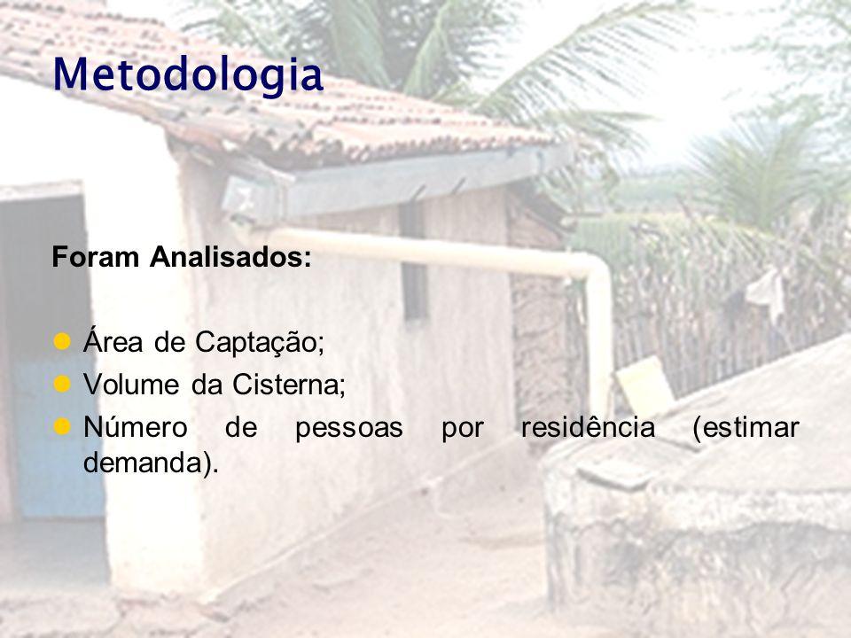 Metodologia Foram Analisados: Área de Captação; Volume da Cisterna; Número de pessoas por residência (estimar demanda).